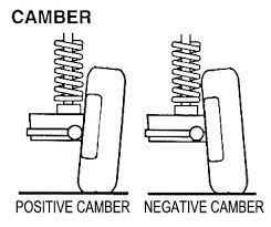 image of positive and negative camber